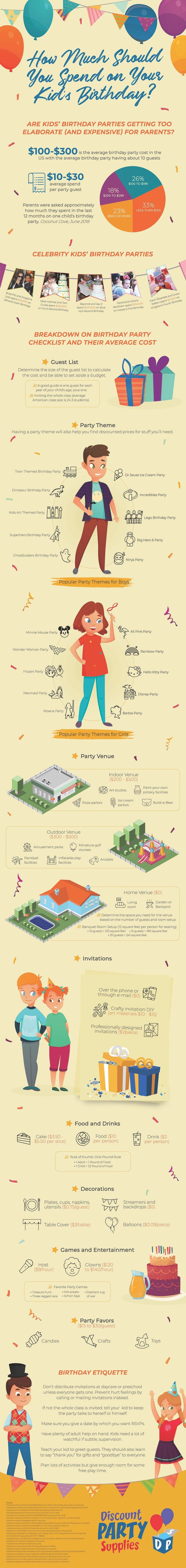 How Much To Spend On Your Kid's Birthday Party? #infographic