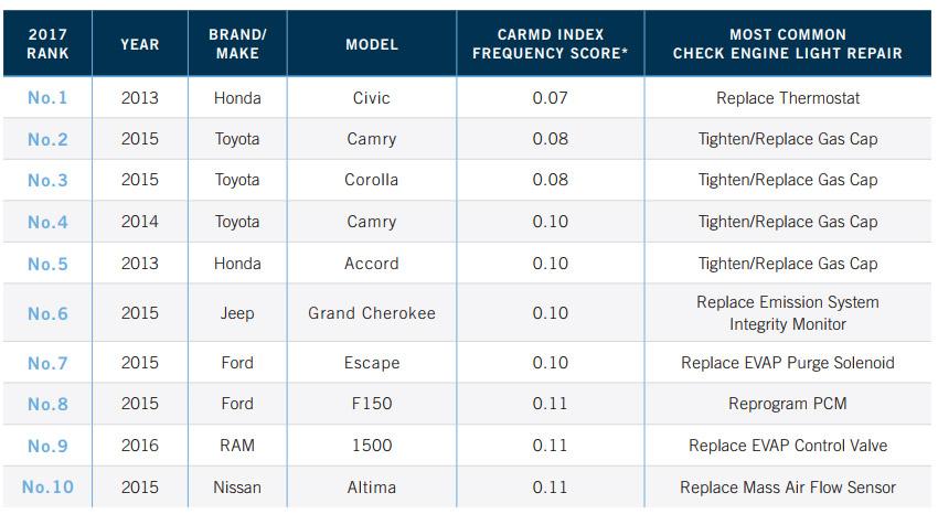 Japanese Vehicles Dominate CarMD's Latest Reliability ...