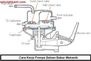cara kerja pompa bahan bakar
