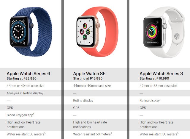 2020 Apple Watch Models