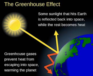 greenhouse effects and global warming