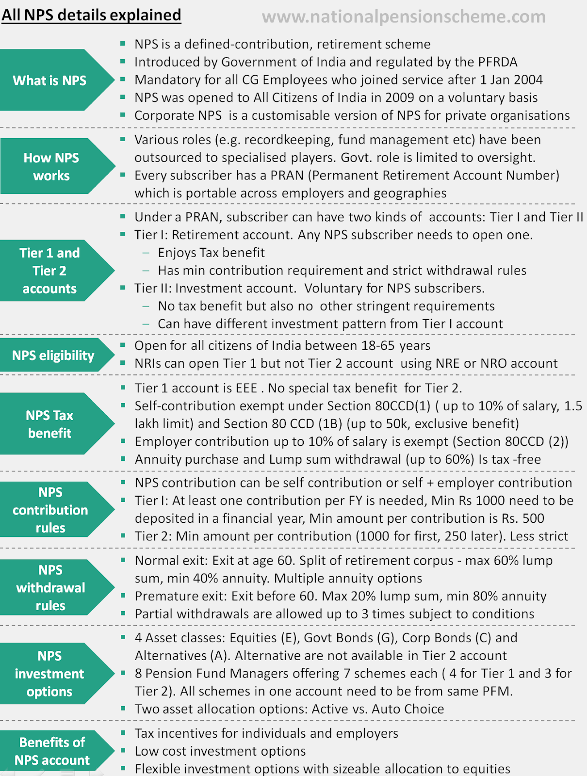 Summary of all NPS scheme details in one image