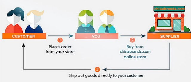 Who are Wholesale Drop Shippers?