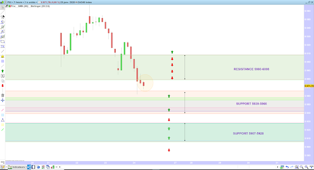 Trading CAC40 24/01/20