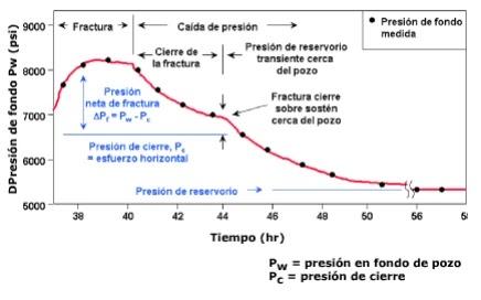 Generalidades de las Operaciones de Microfracs - Calibración de declinación de presión