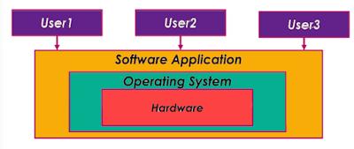 abstraksi sistem operasi