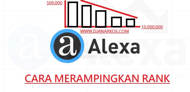 Cara Menurunkan Alexa Rank