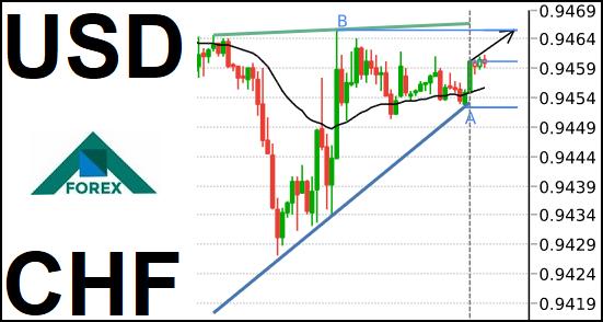 تحليل زوج USD/CHF صاعد على المدى القصير