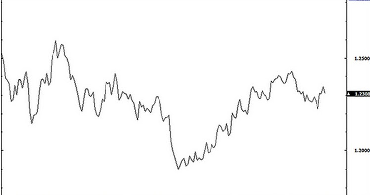 Cara membaca grafik forex