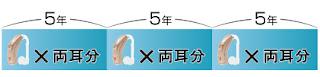 補聴器を購入する際は、5年ごとに両耳分(2台)購入する必要があります。