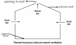 Ventilation of a poultry house