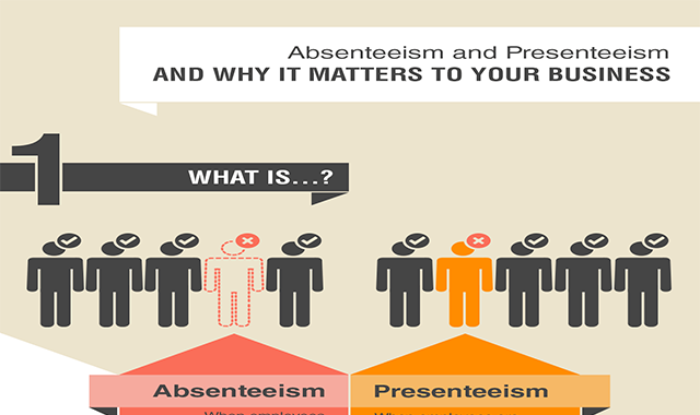 Absenteeism and Presenteeism and Way It Matters To Your Business