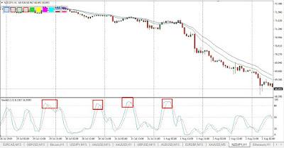 Contoh penggunaan sinyal overbought pada market yang sedang downtrend