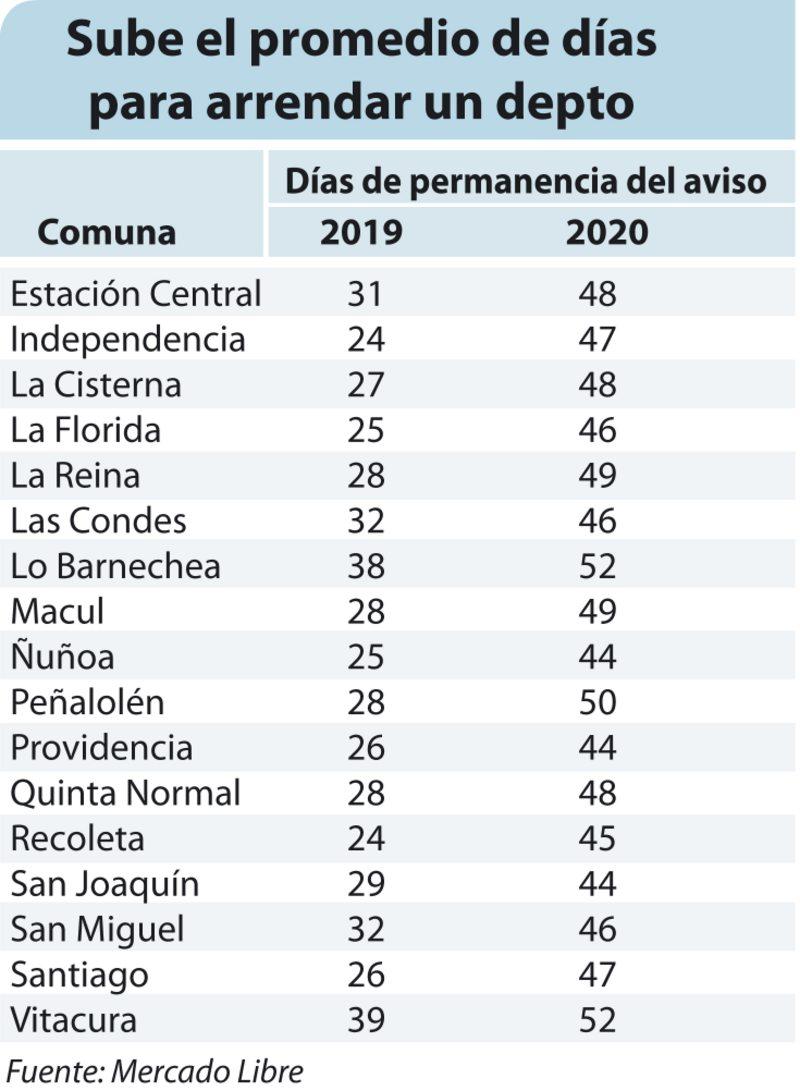 Las comunas donde más bajaron los precios de los arriendos