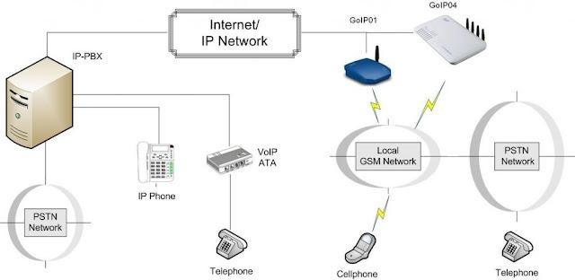 Ilustrasi Topologi VoIP