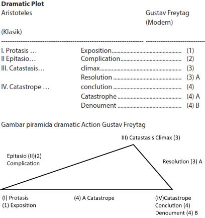 Skema dramatik plot menurut Aristoteles