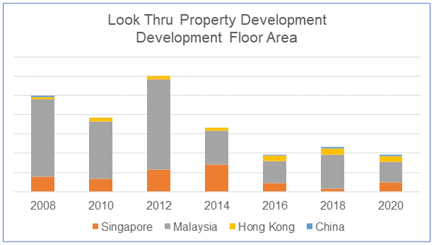 Wing Tai Look Thru property development areas