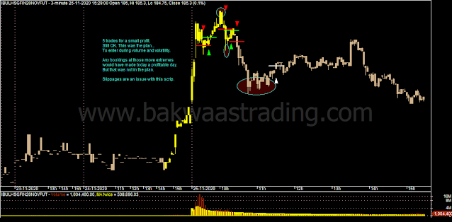 Day Trading - IBULHSGFIN Intraday Chart