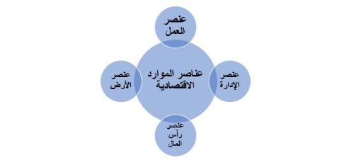 عناصر الموارد الاقتصادية