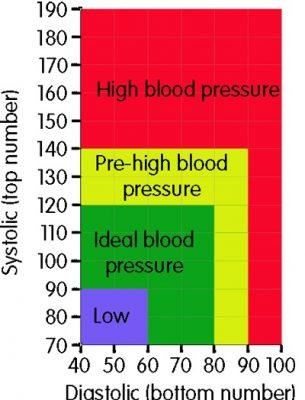 Berapakah Tekanan Darah Normal
