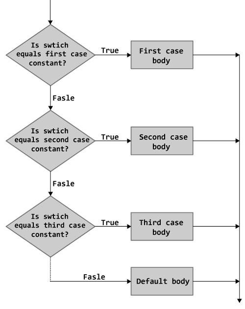 C++ Flow Control, C++ if else, C++ for Loop, C++ do while Loop, C++ break & continue, C++ switch Statement, C++ goto Statement