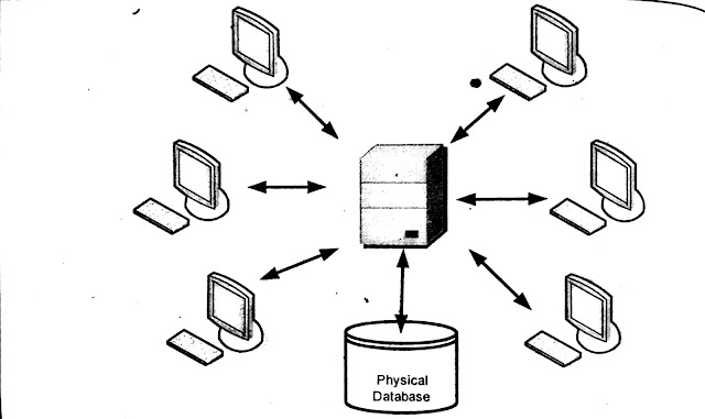 Types of database management system (Types of dbms)