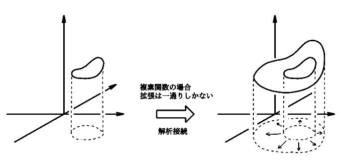 簡単な例で見る「解析接続とは何か?」