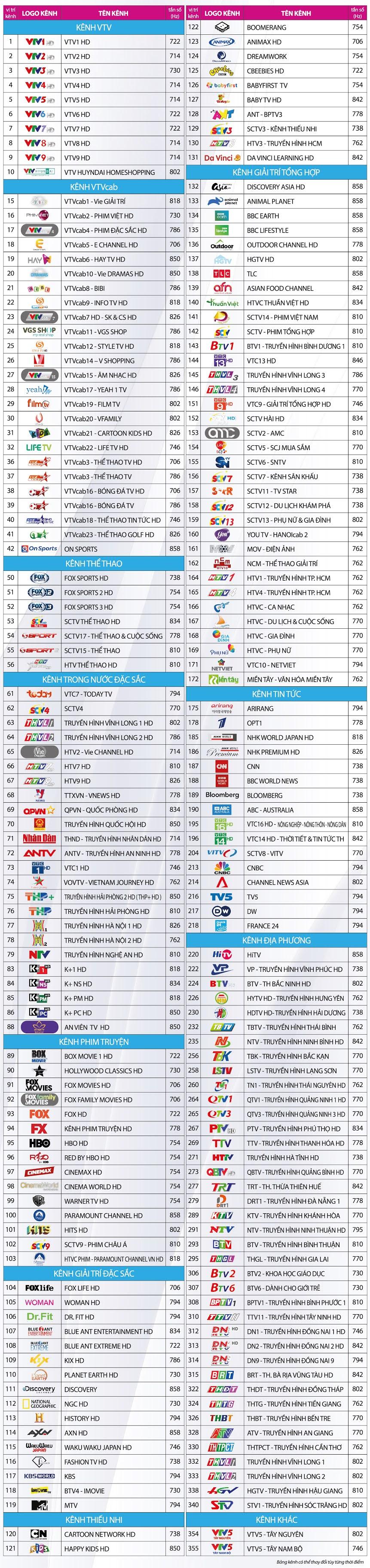 Danh sách các kênh trên hệ thống của VTVCab tại Tiền Giang