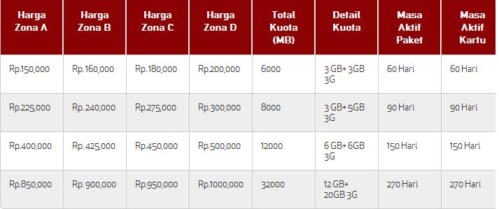 Cara Mengaktifkan Paket Internet Indonesia 2014