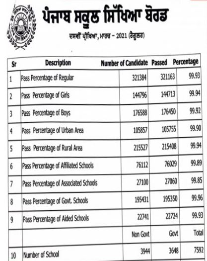 Punjab board result 2021 Class 8th and 10th Total passed Percentage