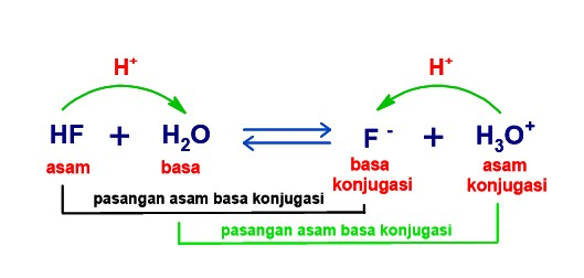 Teori asam basa Arrhenius, Bronsted-Lowry dan Lewis