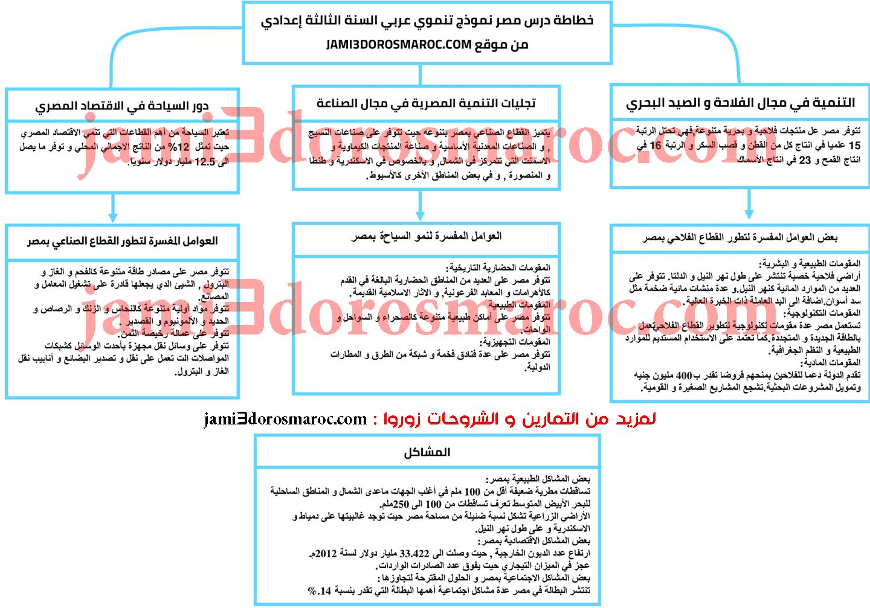 خطاطة درس مصر نموذج تنموي عربي السنة الثالثة اعدادي