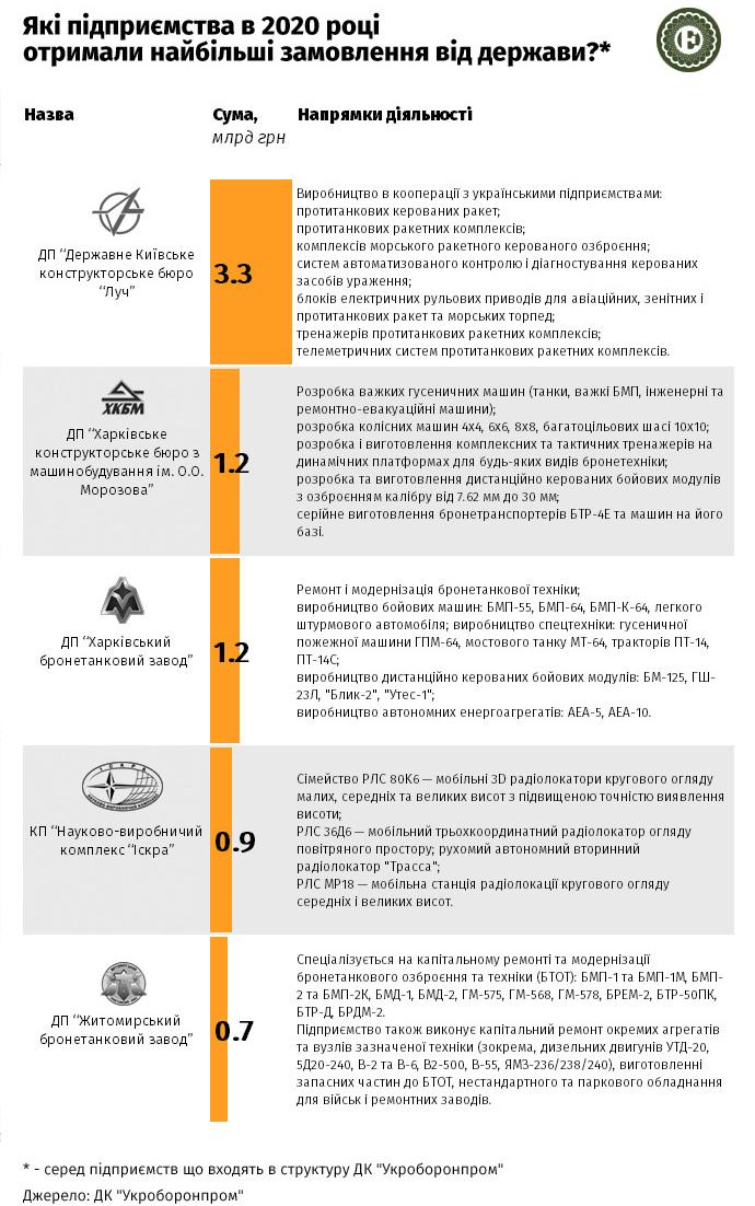 Топ-5 підприємств Укроборонпрому, які отримали найбільші замовлення у 2020 році