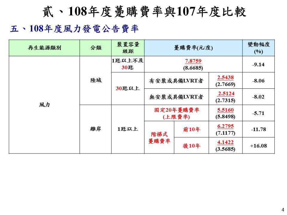 108年度風力發電公告費率