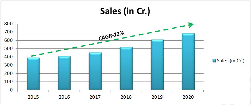 Polymed Medical Devices - Revenue Growth Trend
