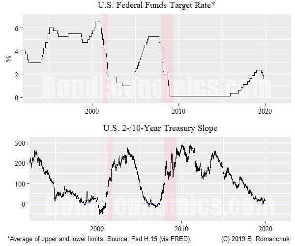 Chart: U.S. Fed Funds, 2-/10-year Slope