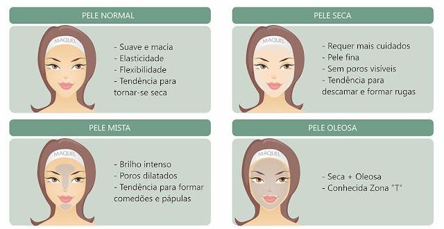 tipos de pele
