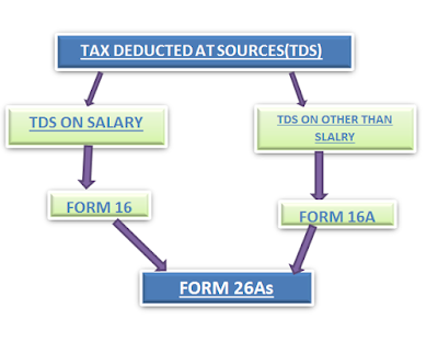 TDS-TDS Meaning||TDS on Salary ||Form 16,16a,26as online Tds Traces