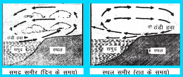 11 Class Geography Notes in hindi chapter 10 Atmospheric Circulation and Seasonal Systems