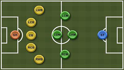 formasi 5-4-1 Top Eleven ... Winning Eleven ... Pro Evolution Soccer