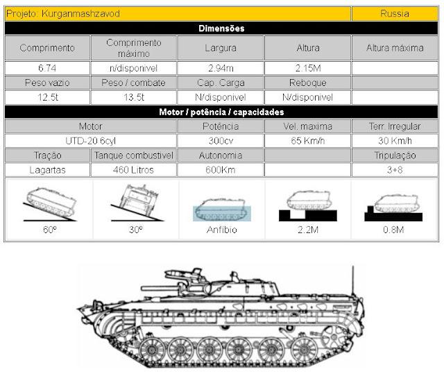BMP-1 Veículo de Combate de Infantaria (Kurganmashzavod) descrição