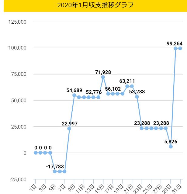 2020年1月収支グラフ画像