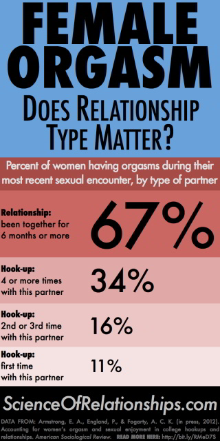 Female orgasm: does relationship type matter
