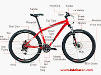 Panduan Membeli dan Memperbaiki Komponen Part Sepeda dan Fungsinya, Hobi Sepeda Wajib Tahu