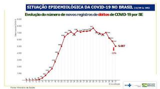 Brasil: Em uma semana, casos da Covid-19 caem 30% e mortes 13%