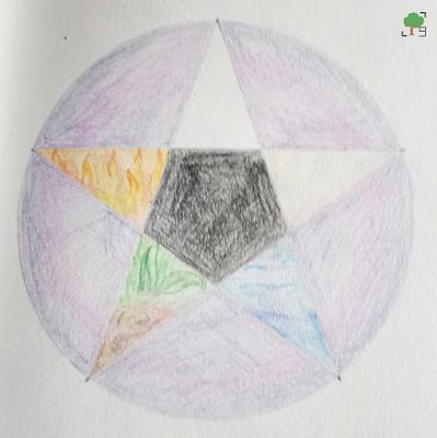pentakl, żywioł, symbolika, rysunek, wicca, satanizm