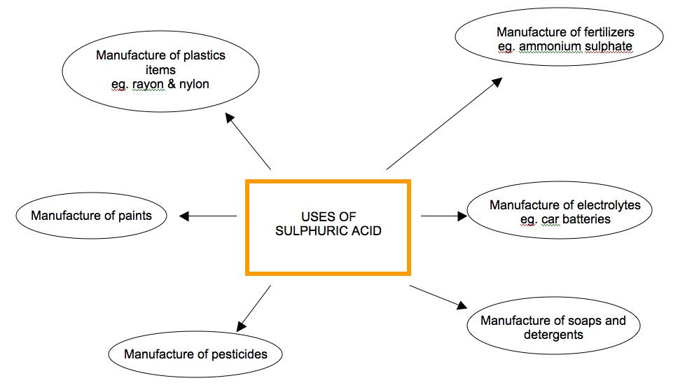 Chemistry Assignment Sulphuric Acid