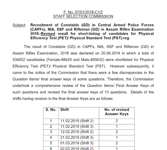 SSC GD 2018 Revised Result Declared, Download PDF - QMaths