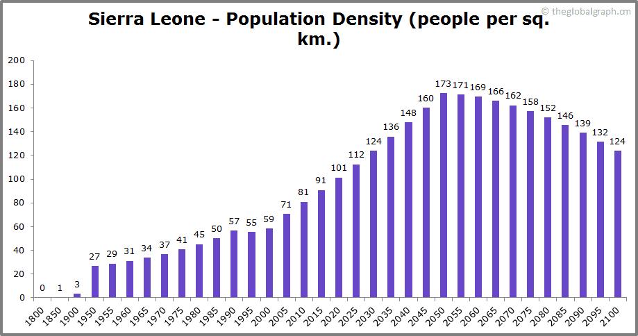Sierra Leone  Population Density (people per sq. km.)