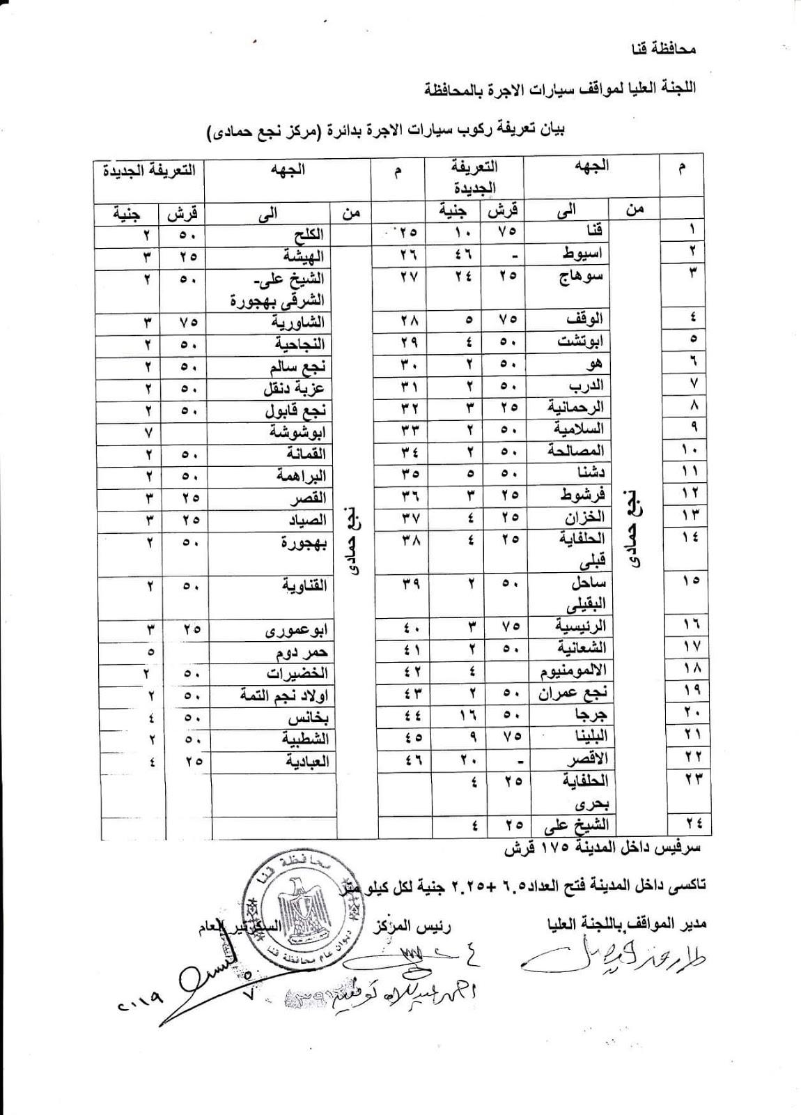 ننشر التعريفه الجديده للمواصلات داخل وبين المدن المصرية بعد زياده اسعار الوقود بجميع المحافظات FB_IMG_1562341646589